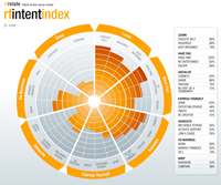snapshot of intent index by Ruder Finn