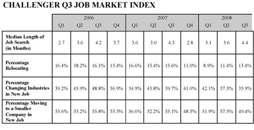 job cut chart © Challenger and Gray