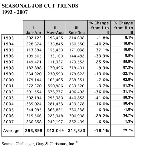 job cut chart © Challenger and Gray