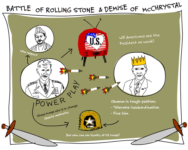 mind map of McChrystal wounding the king by Franke James, MFA.;